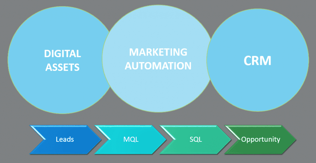 Digital Assets Marketing Automation CRM
