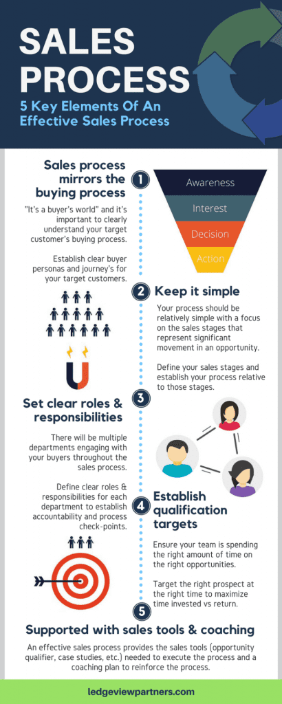Ledgeview Partners - 5 Key Elements of a Successful Sales Process