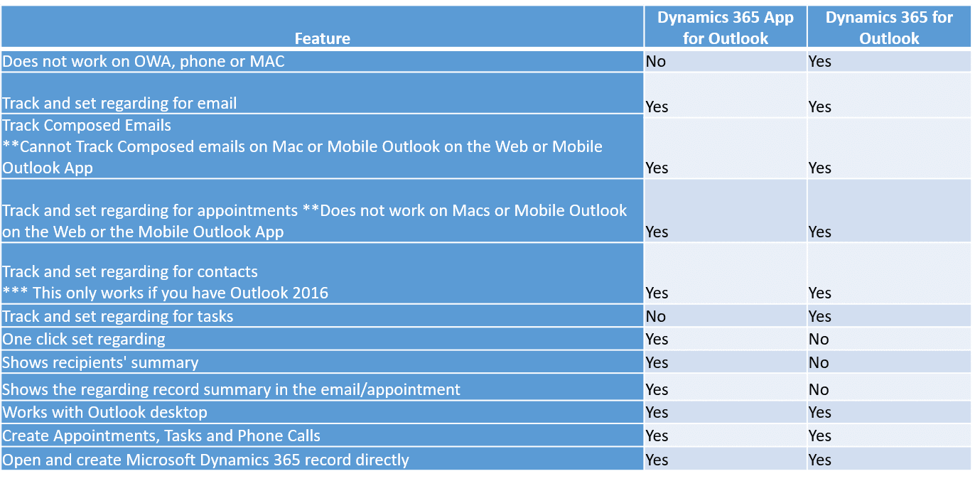 Differences Between the Outlook App vs  Outlook Client in Microsoft