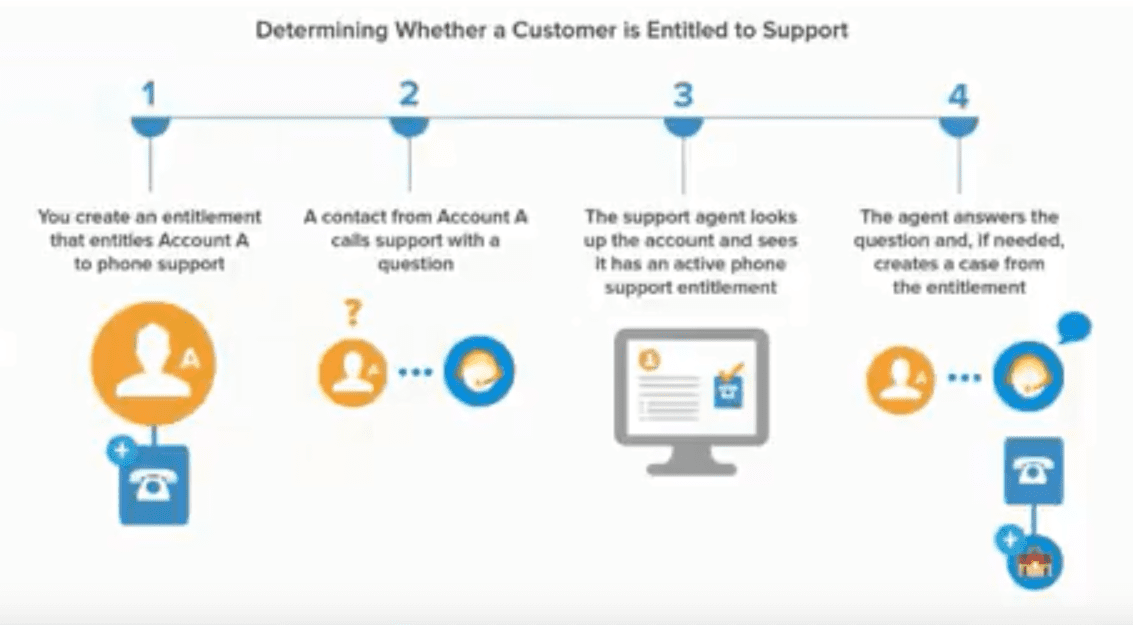 What's Possible with Entitlements with Customer Service in Salesforce